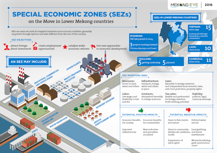 China special economic zones foreign investment promotion alternative investment solutions llp