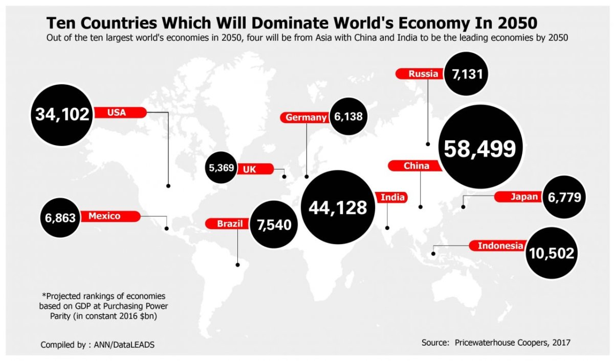 Will Asian economies dominate the world in 2050?