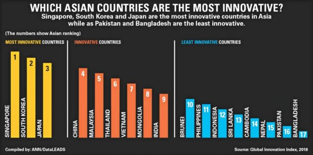 Thailand ranks 6th most innovative country in Asia, and 3rd in Asean after Singapore and Malaysia
