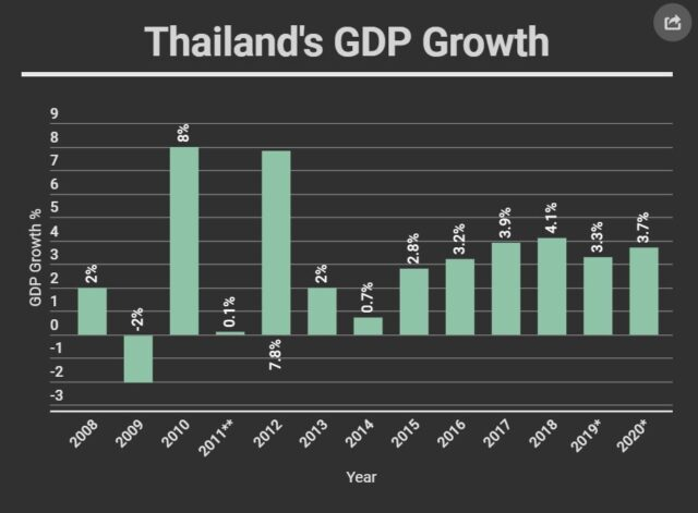 The Bank of Thailand (BOT) announced yesterday that the Thai economy is likely to expand at a slower pace