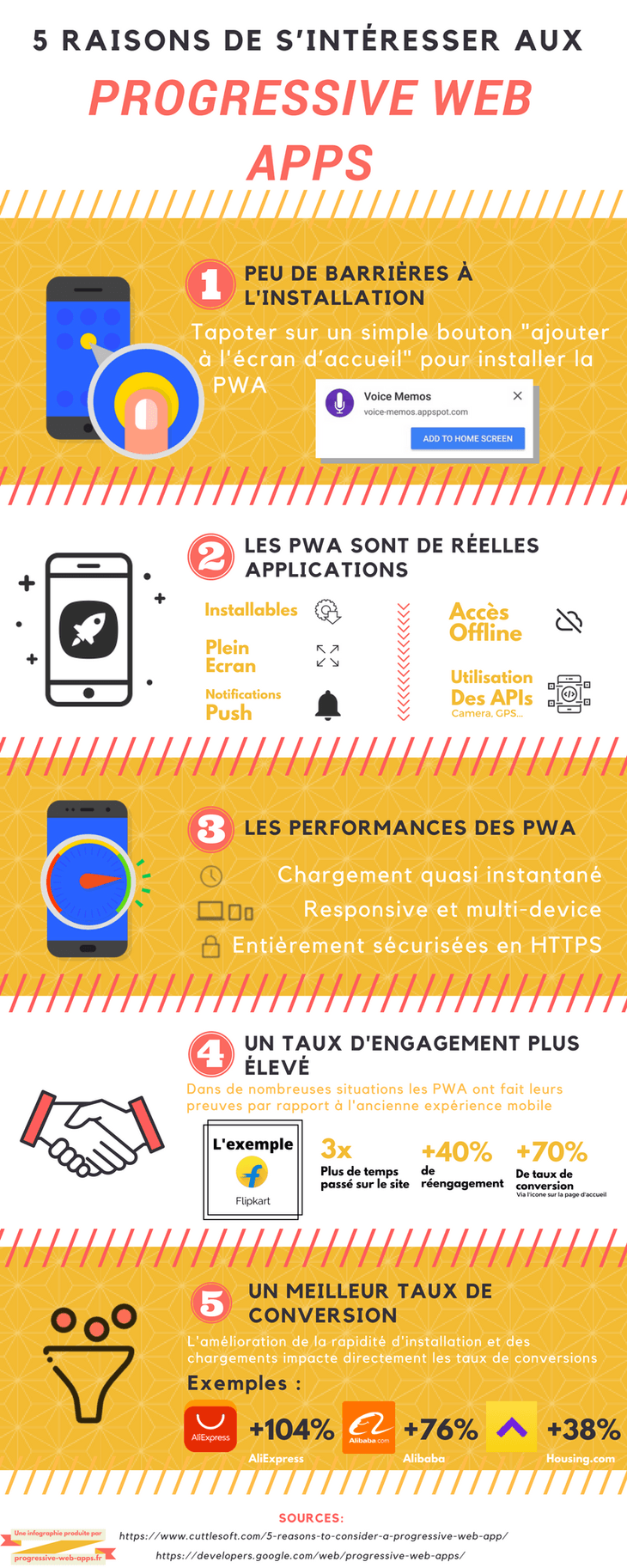 Infographie : Progressive Web Apps