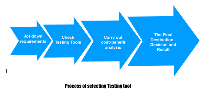process-of-selecting-testing-tool