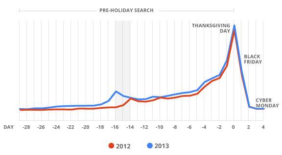 Black Friday Search Engine Behavior [CHART]