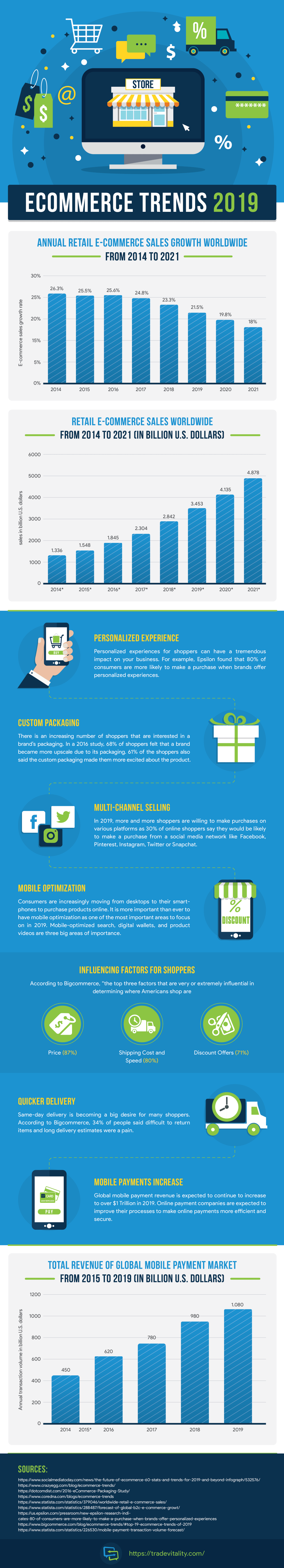 2019 ecommerce trends - This Is How E-commerce Is Going To Take Over In 2019