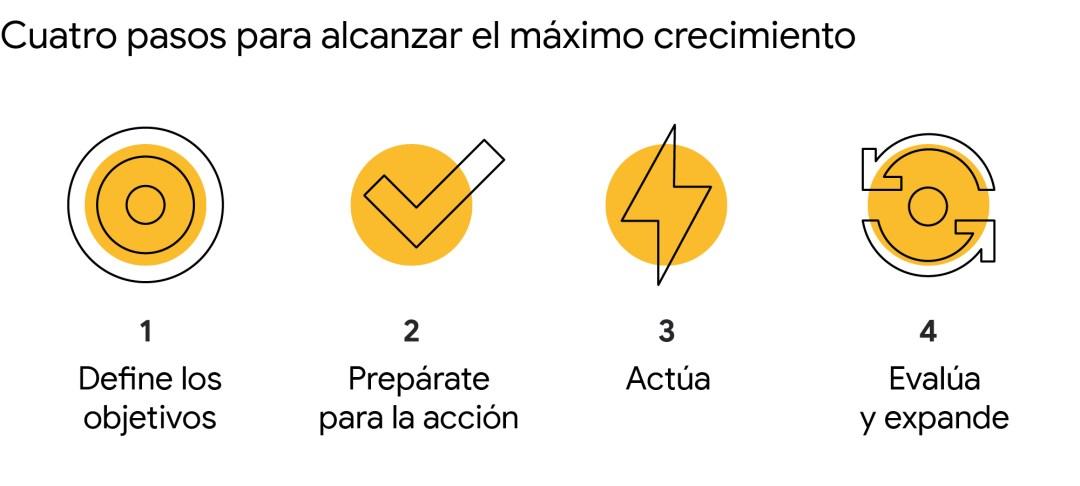Cuatro pasos para alcanzar el máximo crecimiento: 1) Define los objetivos. 2) Prepárate para la acción. 3) Actúa. 4) Evalúa y expande