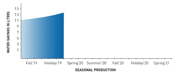 water savings by season chart