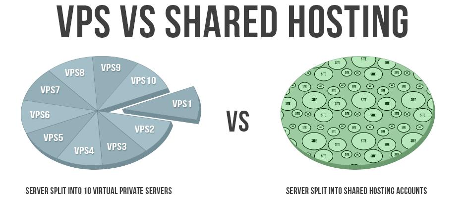 VPS vs Shared hosting environment