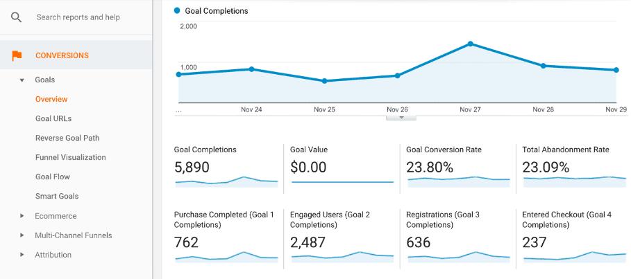 Google Ads analytics vs LinkedIn Ads analytics