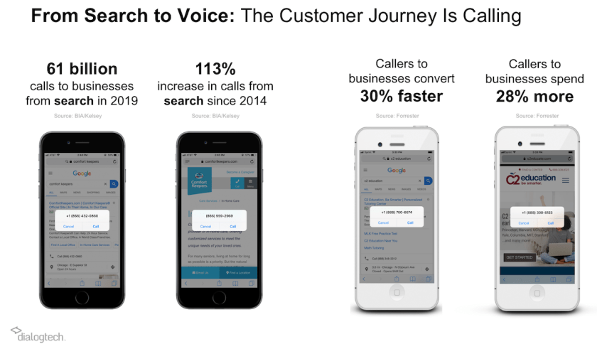 call tracking customer journey statistics