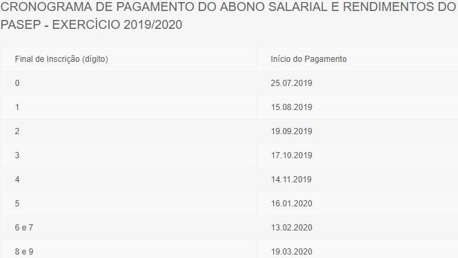 Banco do Brasil: Calendário do PASEP