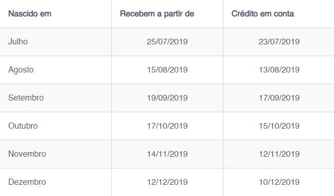 Caixa Econômica Federal: Calendário do PIS