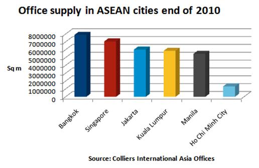 Office supply asean