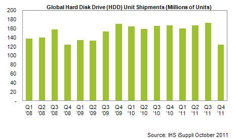Production mondiale de disques durs