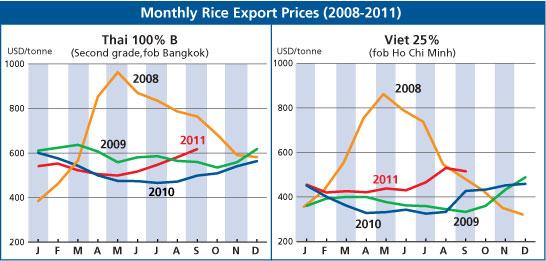 Fluctuation des prix du riz en Thaïlande