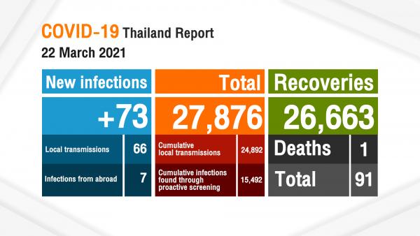 La Thaïlande enregistre 73 nouveaux cas de COVID-19, un hôpital de campagne mis en place dans un club de police pour les immigrants illégaux infectés