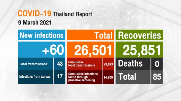 60 nouveaux cas de COVID-19 enregistrés en Thaïlande aujourd'hui