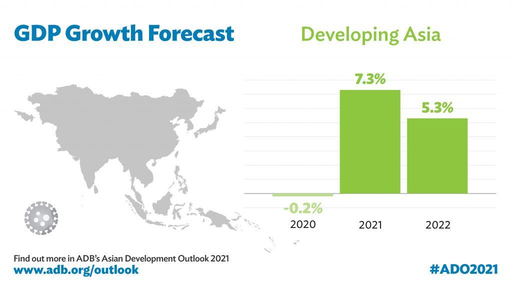 La croissance de l'Asie en développement devrait rebondir à 7,3% en 2021