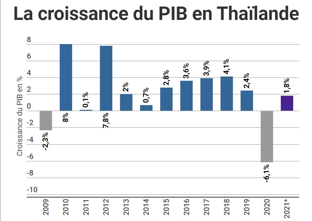 Nouvelle vague de Covid-19 en Thaïlande: les prévisions de croissance en baisse