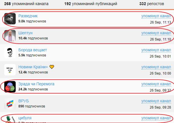 Як в Україні зявилася сітка анонімних Telegram-каналів 05