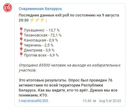 За даними незалежного екзит-полу, на виборах президента Білорусі Тіхановська набирає 72,1%, Лукашенко - 13,7% 01