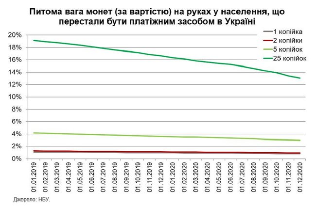 Населення України залишило собі на пам`ять 550 мільйонів виведених з обігу монет