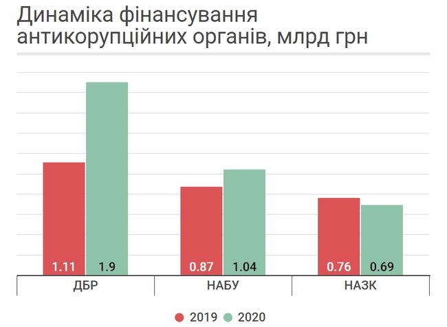 Як уряд планує наповнювати держбюджет-2020 за рахунок доходів населення 03