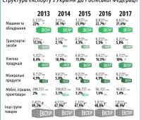 Объем торговли с Россией в 2017 году вырос впервые за 4 года. ИНФОГРАФИКА