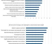 Инвесторы назвали основными проблемами в Украине коррупцию и суды, – опрос. ИНФОГРАФИКА