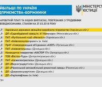 Минюст обнародовал рейтинг крупнейших должников по выплате зарплат (обновлено)
