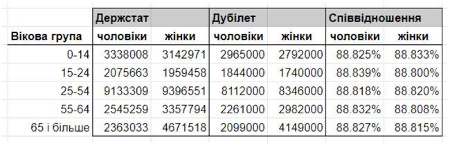 Дубілет сфальсифікував результати електронного перепису, - Український центр громадських даних 01