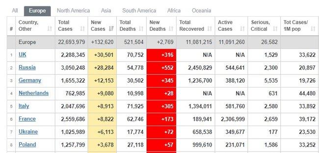 За сутки в мире выявили 410,1 тыс. новых случаев COVID-19, умерли 7 тыс. человек. Общее число инфицированных - 81,1 млн 03
