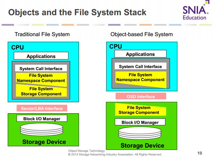 OSD and Filesystem Stack
