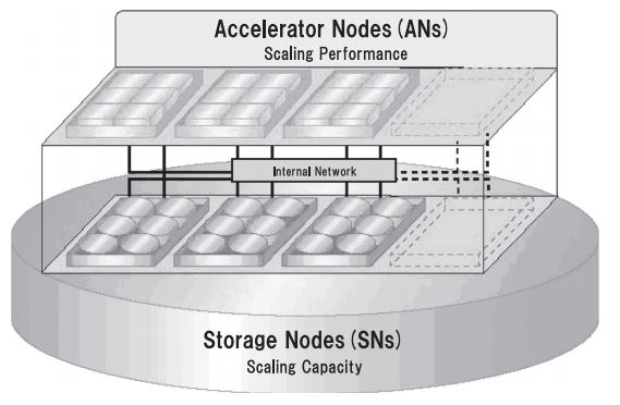 NEC AN & SN grid architecture