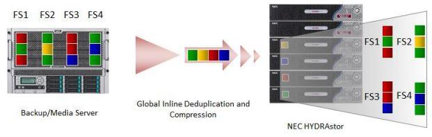 NEC Deduplication & Compression