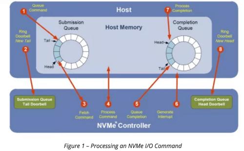 nvme-io-processing