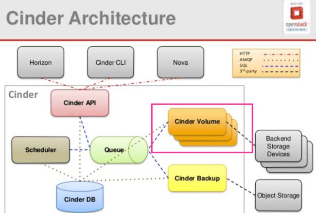 Diagram in slides is from Mirantis found at https://www.slideshare.net/mirantis/openstack-architecture-43160012