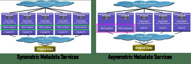 Clustered Parallel File System - Metadata Server