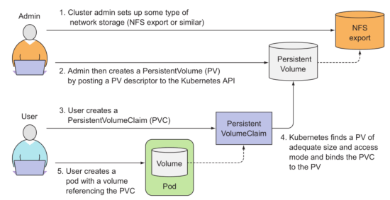 Kubernetes Persistent Volume Claims for NFS exports