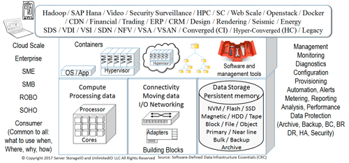 SDDI and Data Infrastructure building blocks