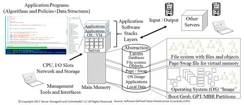 SDDI and SDDC server storage I/O
