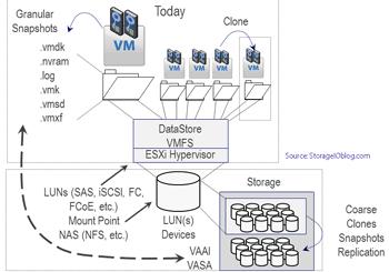 VMware ESXi basic storage I/O