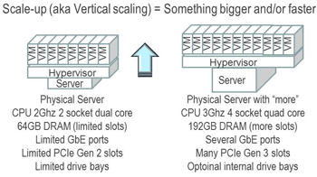 server and storage i/o scale up