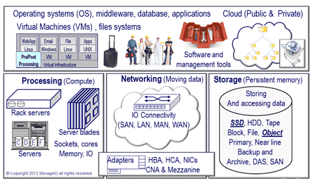 IT building blocks, server, storage, networks