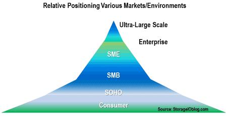 relative enterprise sme smb soho positioning