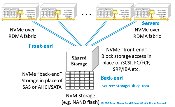 NVMe as front-end server storage I/O interface