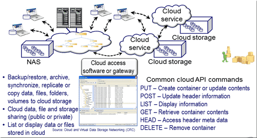Object storage access