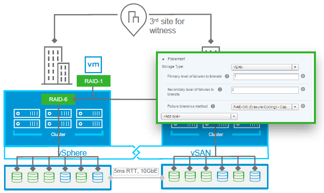 VMware vSAN stretch cluster