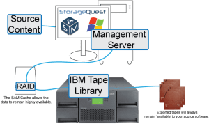 SAM IBM Overview