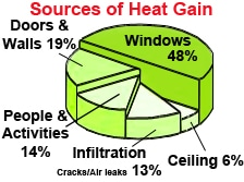 Exterior Window Shades Heat Gain Chart