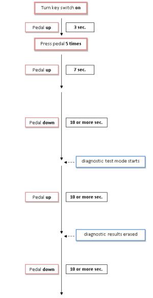 Caterpillar Forklift Wiring Diagram  Detailed Schematics Diagram